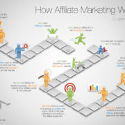 Live Blood Online Affiliate Marketing