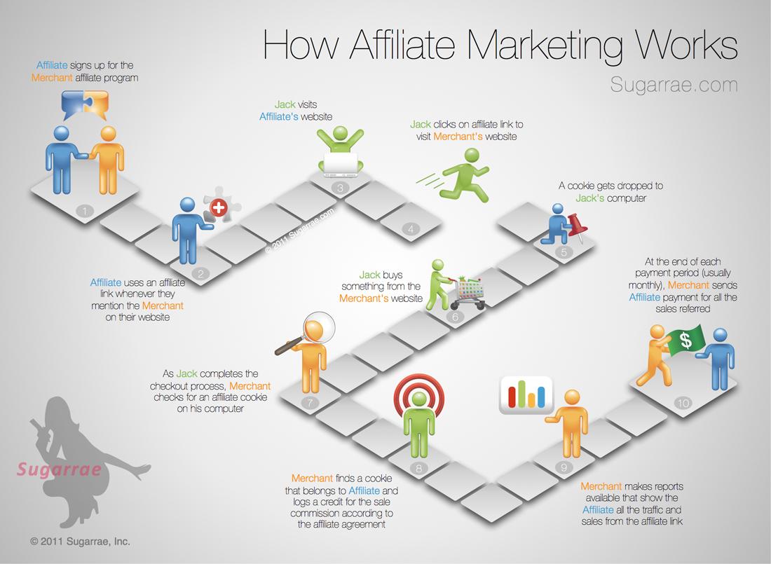 Live Blood Online Affiliate Marketing